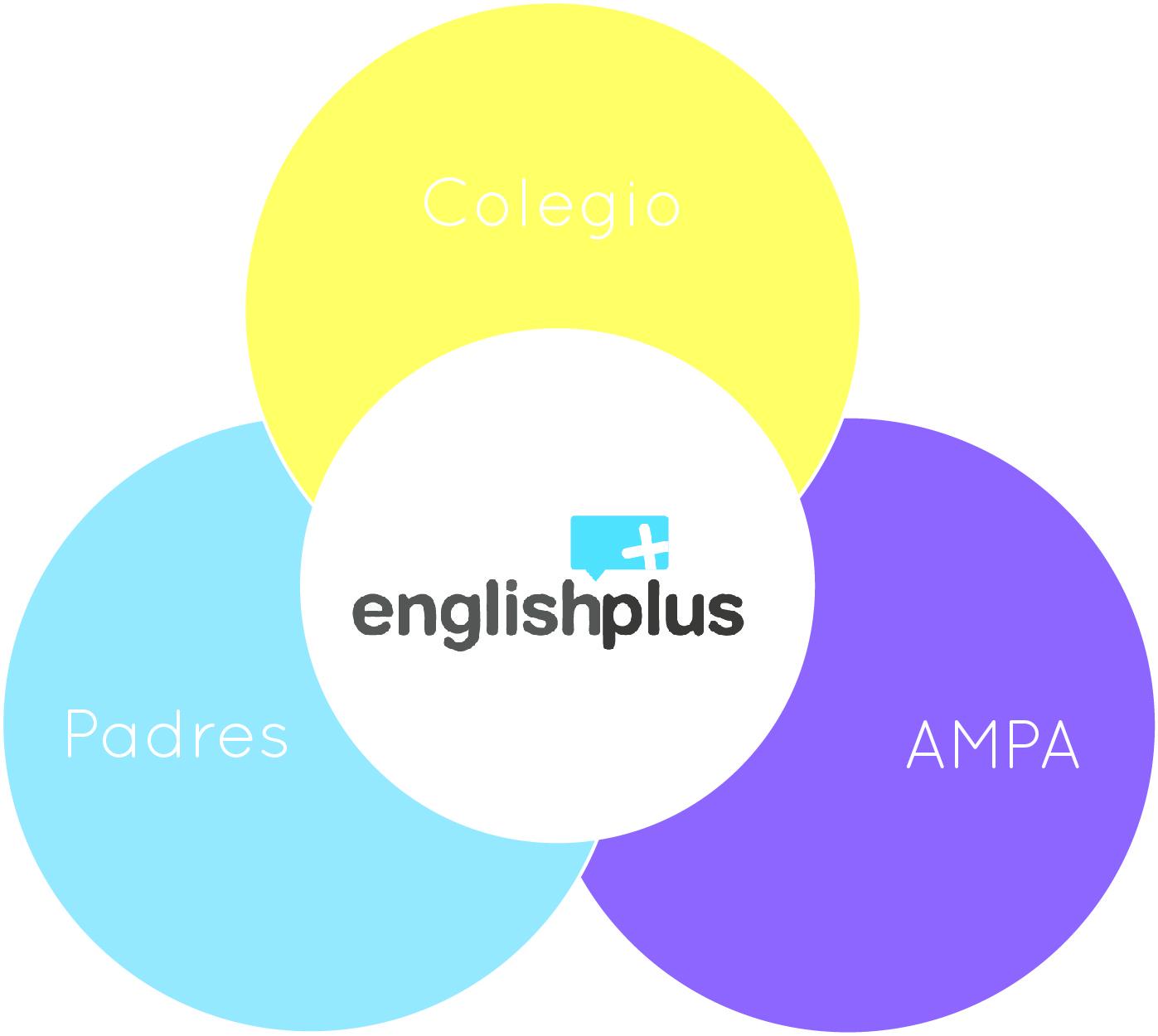 Inglés para niños con actividades en colegios Madrid
